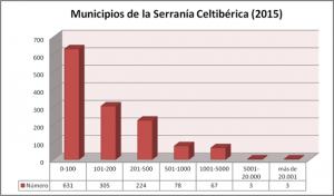 x Número municipios SC 2015 copia